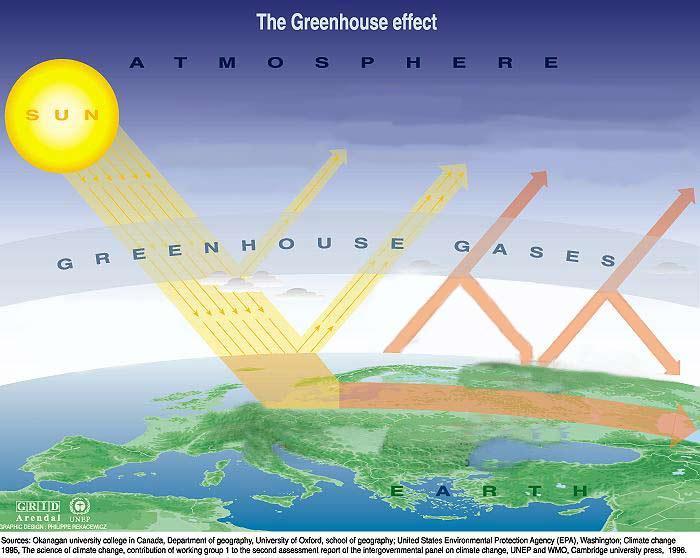 http://reciclajeyproduccionlimpia.files.wordpress.com/2009/12/calentamiento-global.jpg